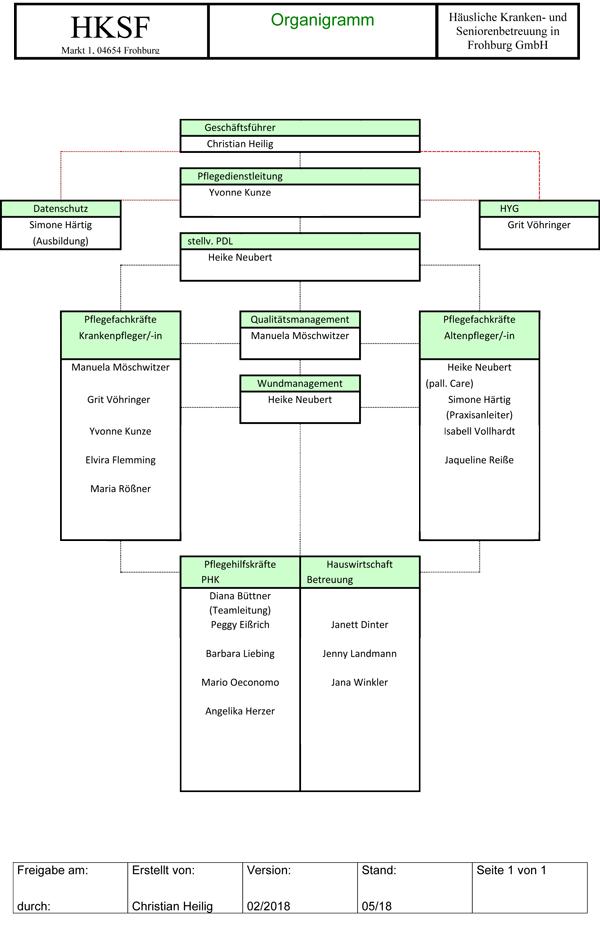 HKSF Organigramm (Stand 01.02.2018)