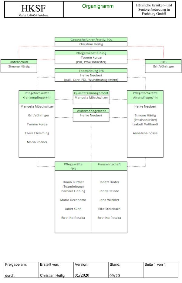 Organigramm 2020